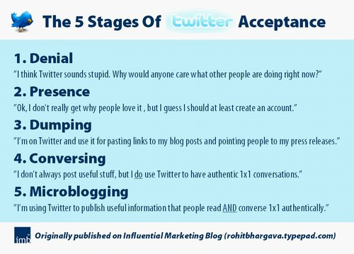 5 Stages of Twitter Acceptance